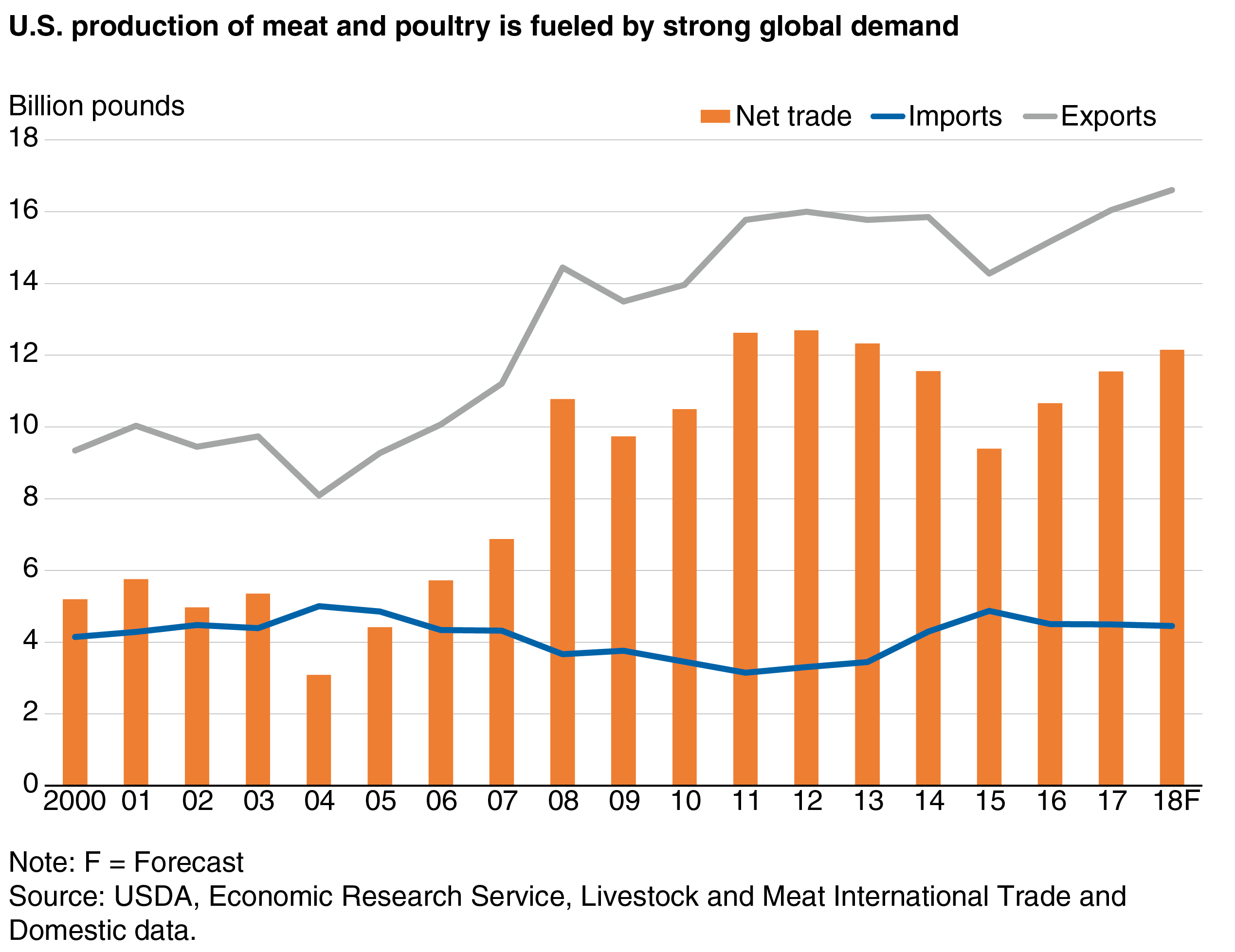 USDA ERS - Per Capita Red Meat and Poultry Disappearance