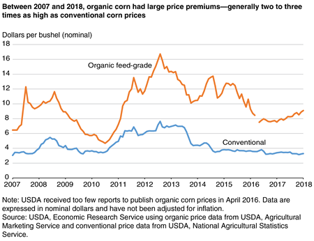 USDA ERS - Lower Conventional Corn Prices and Strong Demand