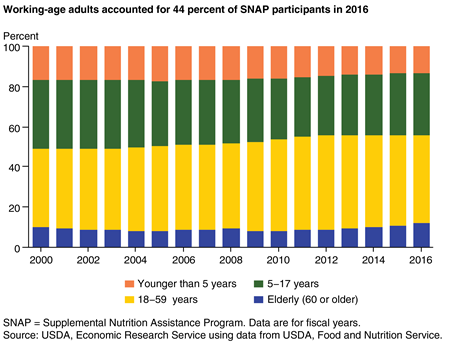 A stacked bar chart showing the shares of the SNAP caseload for four age groups for fiscal years 2000 to 2016