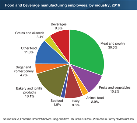 Meat and poultry plants employ close to a third of all U.S. food and beverage manufacturing employees