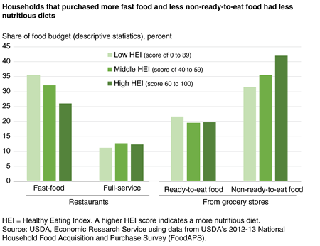 Bar chart showing share of food budget devoted to fast-food restaurants, full-service restaurants, ready-to-eat grocery foods, and non-ready-to-eat grocery foods by consumers with three levels of Healthy Eating Index scores