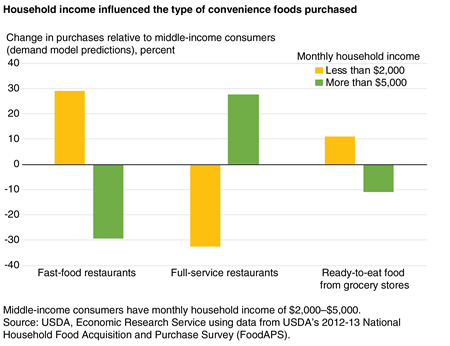 Bar chart showing the percent change in purchases from fast-food restaurants, from full-service restaurants, and ready-to-eat grocery foods by two income groups relative to middle-income consumers