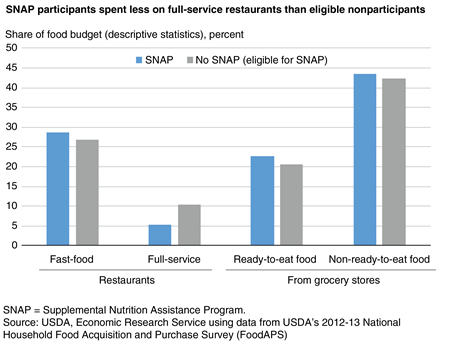 Bar chart showing share of food budget devoted to fast-food restaurants, full-service restaurants, ready-to-eat grocery foods, and non-ready-to-eat grocery foods by SNAP participants and income-eligible nonparticipants