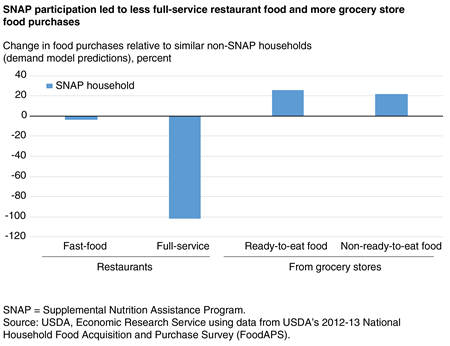 Bar chart showing the percent change in purchases from fast-food restaurants, from full-service restaurants, ready-to-eat grocery foods, and non-ready-to-eat grocery foods by SNAP households relative to non-SNAP households