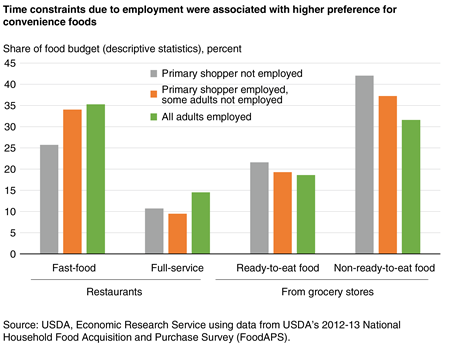 Time constraints due to employment were associated with higher preference for convenience foods