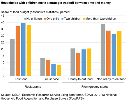 Bar chart showing share of food budget devoted to fast-food restaurants, full-service restaurants, ready-to-eat grocery foods, and non-ready-to-eat grocery foods by number of children in household