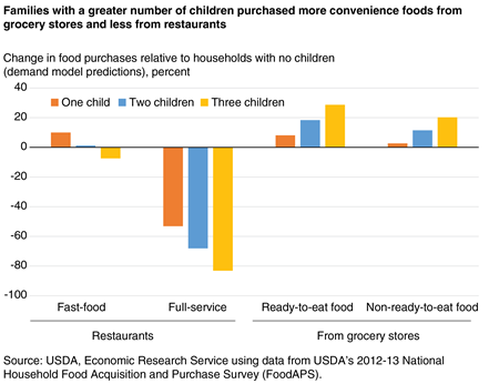 restaurants, ready-to-eat grocery foods, and non-ready-to-eat grocery foods by households with one, two, or three children