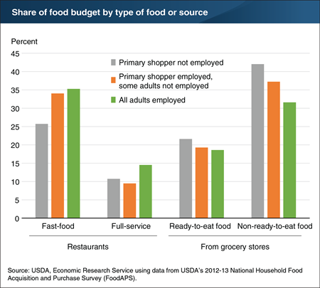 Time constraints due to employment are associated with greater preference for convenience foods