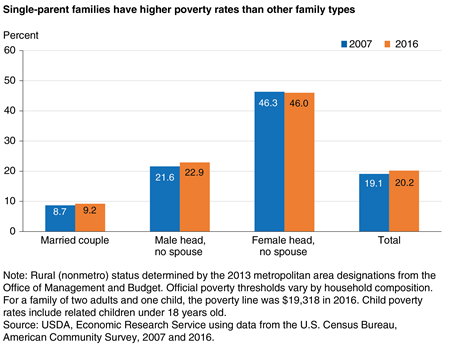 A chart shows that single-parent families had higher poverty rates than other types of families in 2007 and 2016.