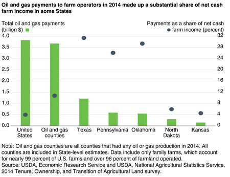 A chart shows that oil and gas payments to farm operators in 2014 made up a substantial share of net cash farm income in Texas, Oklahoma, and Pennsylvania.