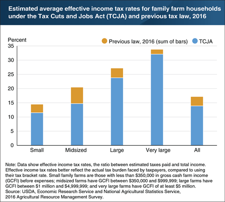 Under the Tax Cuts and Jobs Act, average income tax rates are estimated to decline for households across all family farm sizes