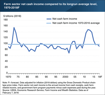 Net cash farm income forecast to fall below 1970-2016 average level