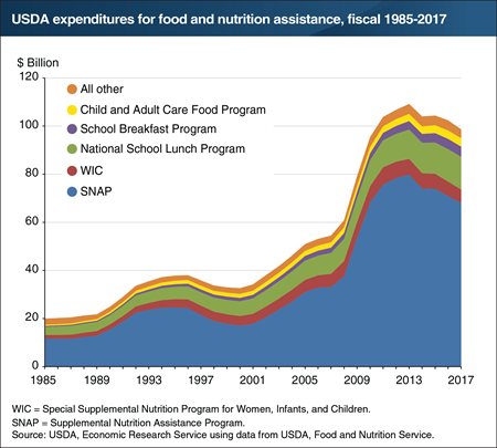 Expenditures for USDA's food assistance programs declined in fiscal 2017