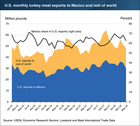 U.S. turkey meat export market continues to recover, with shipments to Mexico remaining the leading market