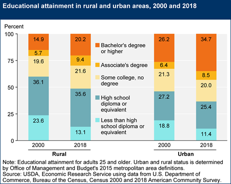 Educational attainment in rural and urban areas, 2000 and 2018