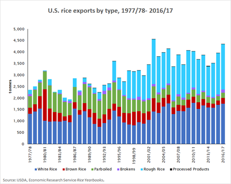 U.S. Rice Exports by Type