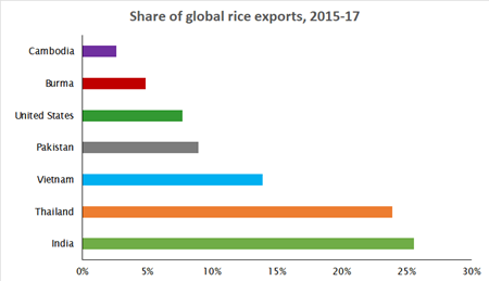 Share of global rice exports, 2015-17