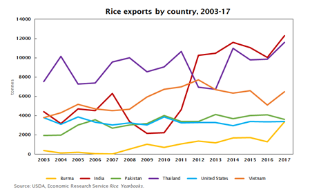 Exports by country, 2003-17