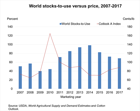Chart showing global stocks versus prices for 2007-2018