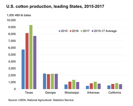 Chart showing U.S. cotton production leading states, 2017-2017