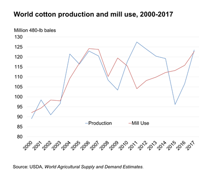 chart showing world cotton production and use, 1990-2017