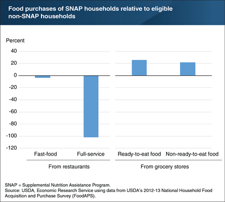 SNAP participants spend less on restaurant foods than eligible nonparticipants
