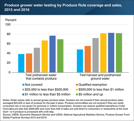 Before the Produce Rule's implementation, many growers who would be covered by the rule already tested water for microbial contamination