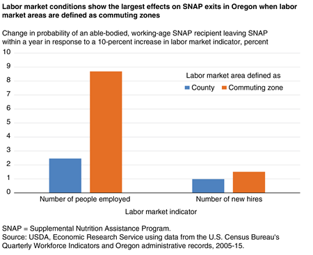 A bar chart showing the change in probability of an able-bodied, working-age SNAP recipient leaving SNAP within a year in response to a 10-percent increase in labor market indicators at the county and commuting zone levels