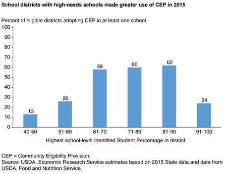 Bar chart showing the percent of eligible school districts adopting CEP in at least one school in 2015, by highest school-level Identified Student Percentage in the district