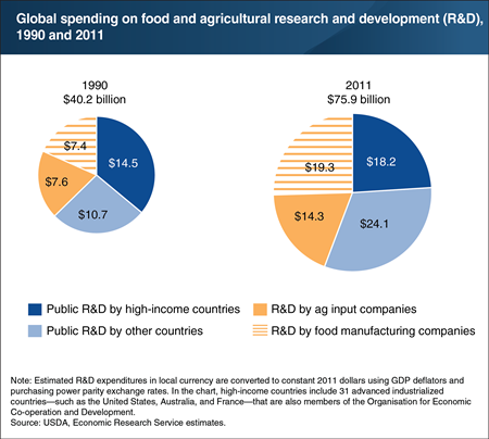 The public sector of high-income countries accounts for a shrinking share of global spending on food and agricultural R&D