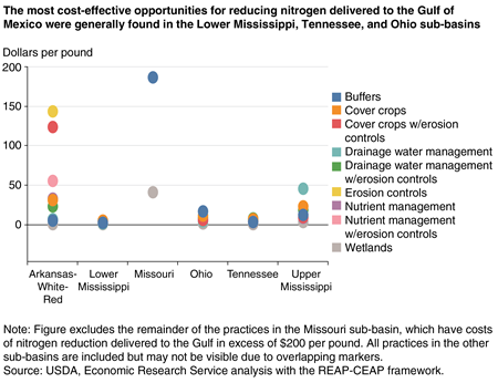 A chart shows that the most cost-effective opportunities for reducing nitrogen to the Gulf of Mexico were generally found in the Lower Mississippi, Tennessee, and Ohio sub-basins.