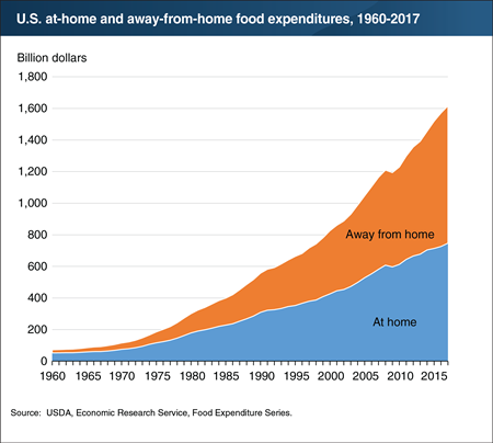 U.S. spending on food away from home continued to outpace food-at-home spending in 2017