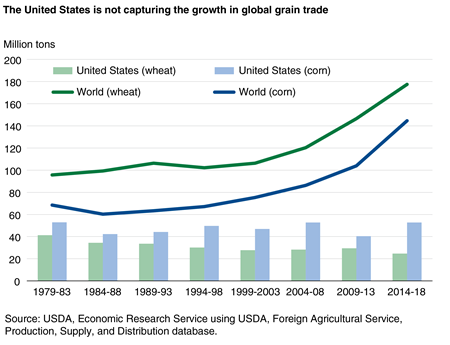 A column chart showing U.S. and world exports of corn and wheat over time from 1979 to 2018.