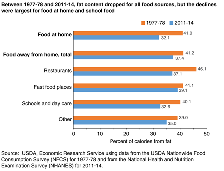 A bar chart showing the percent of calories from fat for total at-home foods, total away-from-home foods, and foods from different away-from-home sources in 1977-78 and 2011-14