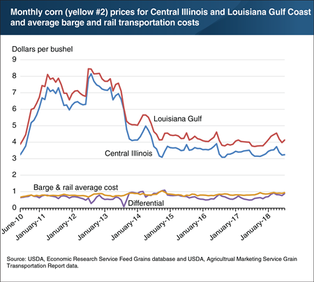 Transportation costs help explain differences in the price of corn in Central Illinois and the Louisiana Gulf Coast