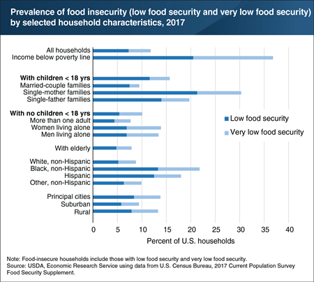 Prevalence of food insecurity varied by household characteristics in 2017