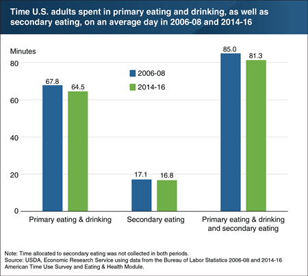 Time spent eating and drinking decreased from 2006-08 to 2014-16