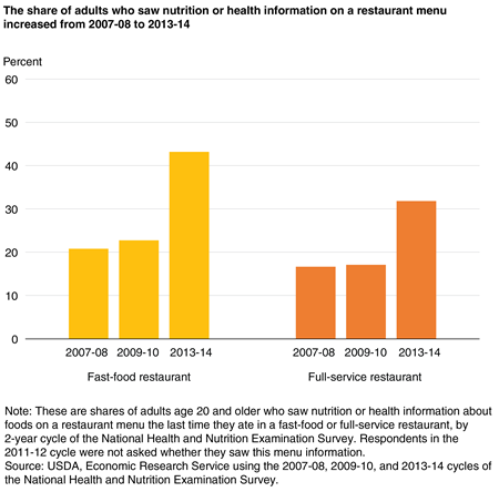 A bar chart showing the share of adults who saw nutrition or health information on fast-food and full-service restaurant menus, in 2007-08, 2009-10, and 2013-14