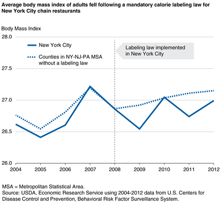 A line chart showing the average Body Mass Index of adults in New York City and surrounding counties in 2004-2012