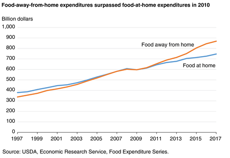 A line chart showing total food-at-home and food-away-from-home expenditures for 1997 through 2017.