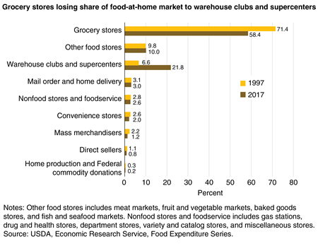 A bar chart showing share of food-at-home expenditures by type of store or seller in 1997 and 2017