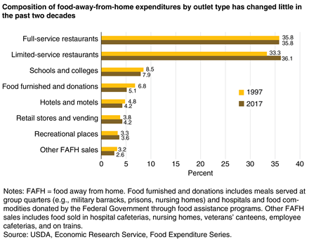 A bar chart showing the share of food-away-from-home expenditures by type of restaurant or venue in 1997 and 2017