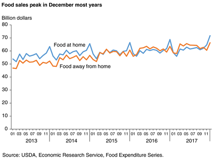 A line chart showing monthly food-at-home and food-away-from-home sales for 2013 through 2017