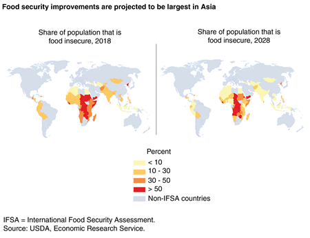Two maps of the world showing real and projected food insecurity as share of population, by country, in 2018 and 2028.