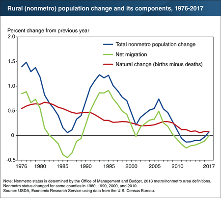 In 2016-17, the rural population increased for the first time this decade, due to lower population loss from net migration