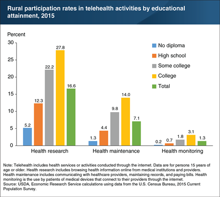 Rural residents with higher educational attainment were more likely to engage in telehealth activities
