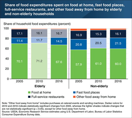 The Great Recession affected food spending patterns of elderly households less than those of non-elderly households