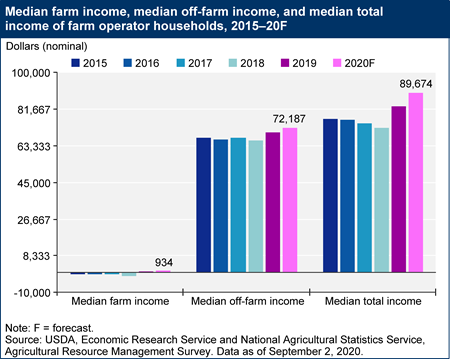 Median farm income, median off-farm income, and median total income of farm operator households, 2015–20F