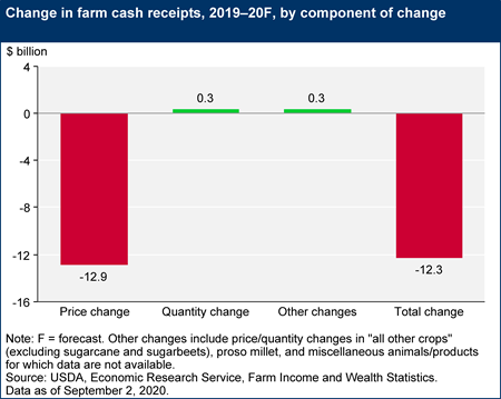 Change in farm cash receipts, 2019–20F, by component of change