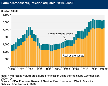 Farm sector assets, inflation adjusted, 1970–2020F
